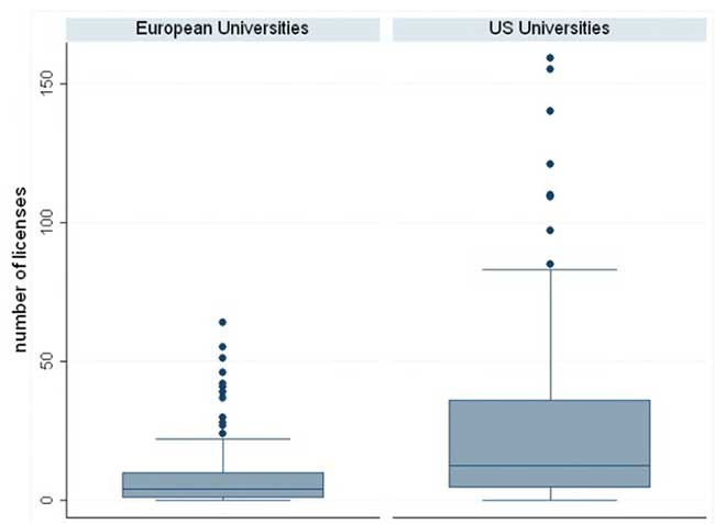 Figure 3: USA licence quantity VS Europe licence quantity (Conti and Gaule 2011)
