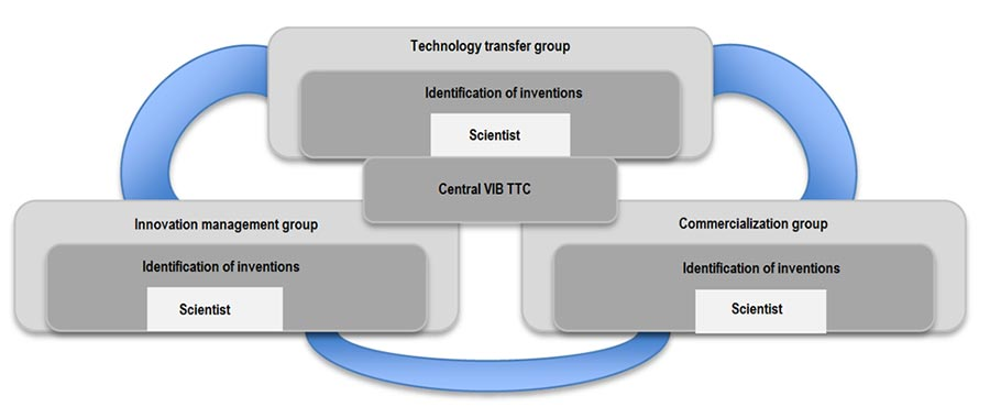 Figure 6: VIB technology centre model (Kurgonaitė, 2015)