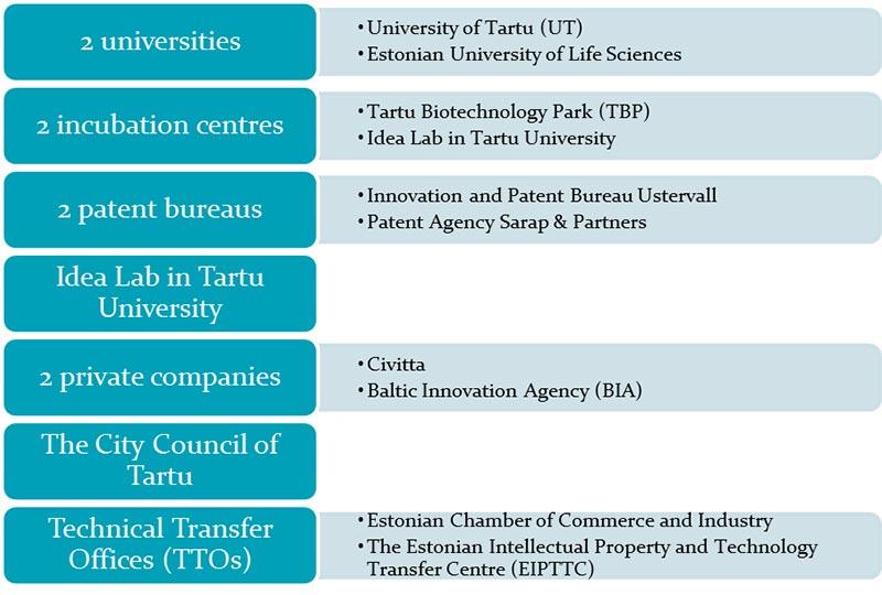 Figure 7: Innovation support structures in Tartu (Tartu Biotechnology Park AS website, 2014)