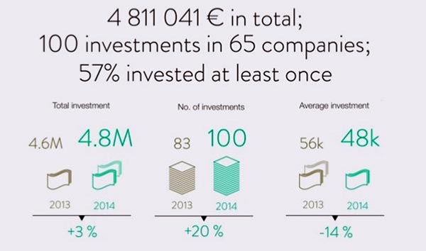 Figure 8: ESTBAN investment summary in 2014 (ESTBAN webpage, 2016)
